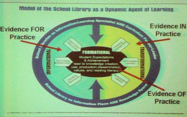 Model of the school library as a dynamic agent of learning