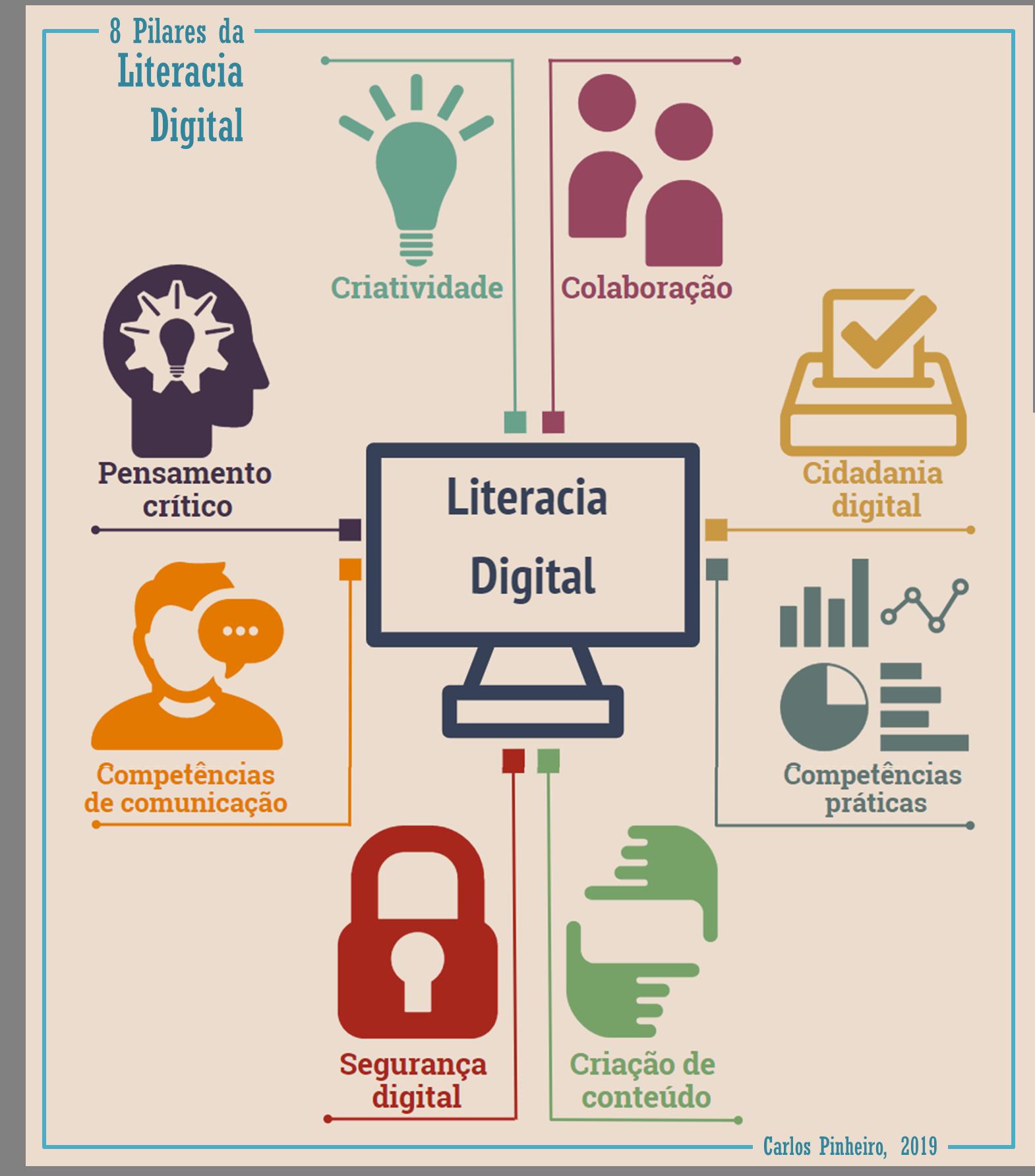8 pilares da Literacia Digital